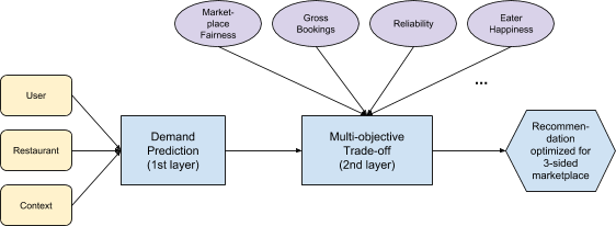 Figure 6: Our two-layer solution combines machine learning with multi-objective optimization.